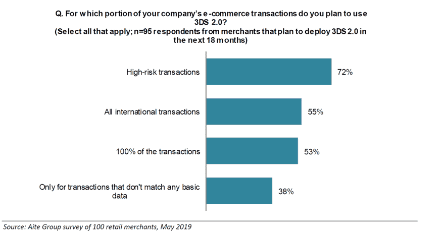 "Chart showing answer to the question ""for which portion of your ocmpany's e-commerce transactions do you plan to use 3DS 2.0?"""